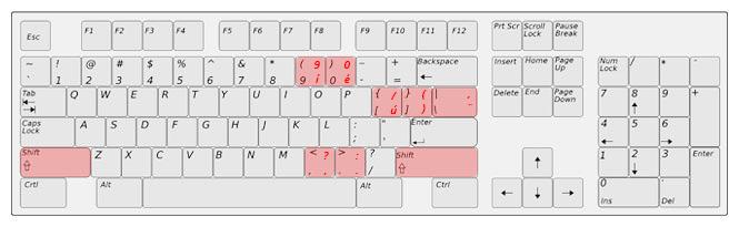 Zápis závorek přes anglickou klávesnici